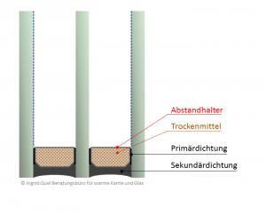 Bild Isolierglas-Randverbund