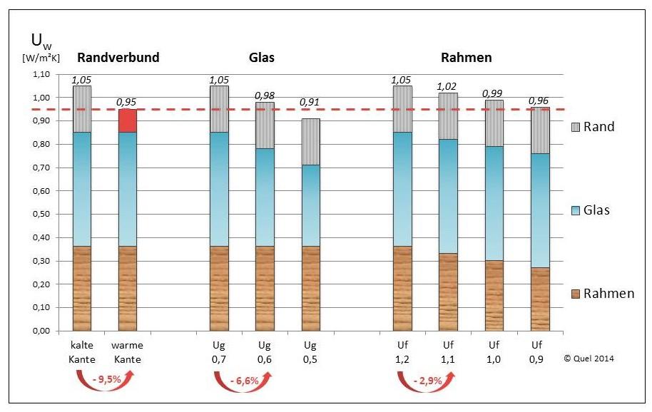 1Wärmetechnisches Optimierungspotential von Fenstern
