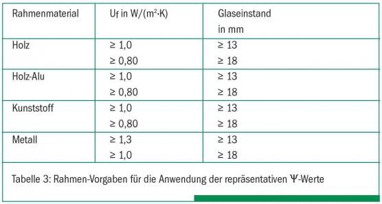 Bild-Uf-Werte-aus-ift-Richtlinie-WA-08-3-e1428051482479